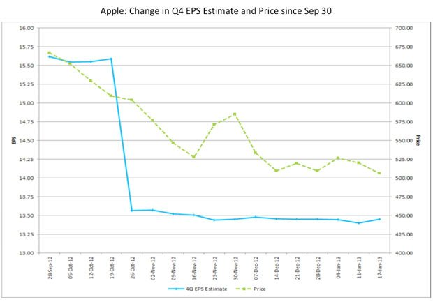 A Simple Chart That Explains The Drop In Apple's Stock - Business Insider